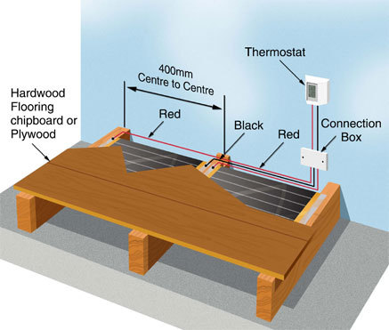 Varme_Underfloor_Heating_Carbon_Breakdown